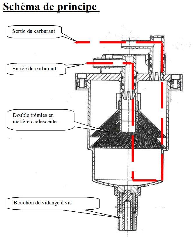 décanteur gazole - eau remplacant un préfiltre