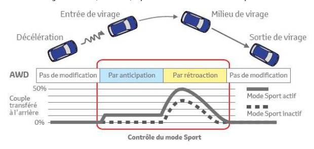 mode-sport-4x4.jpg